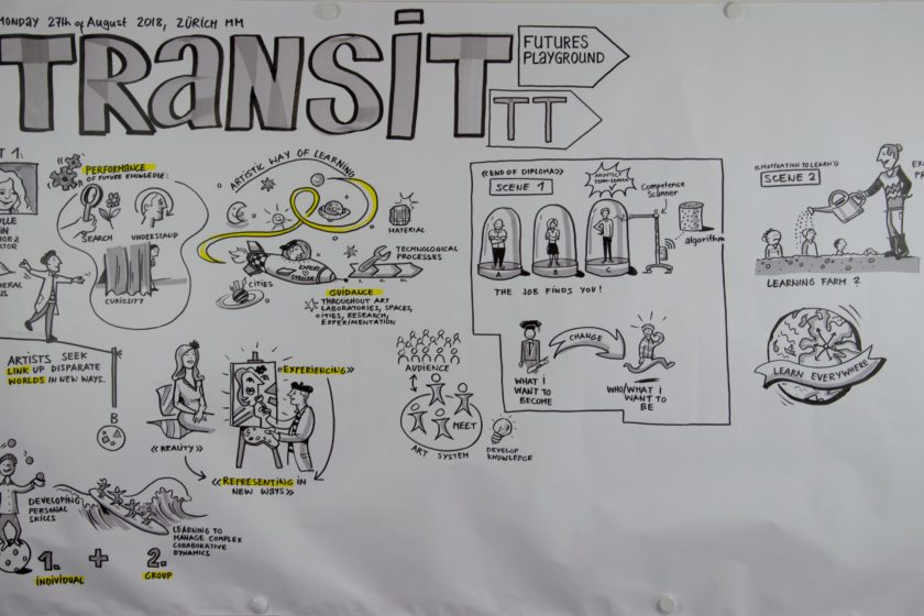 "Graphic Recording from Workshop ""Futures Playground"". (Graphic Recording: André Sandmann / Image: SVEB)"